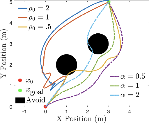 Figure 3 for Comparative Analysis of Control Barrier Functions and Artificial Potential Fields for Obstacle Avoidance