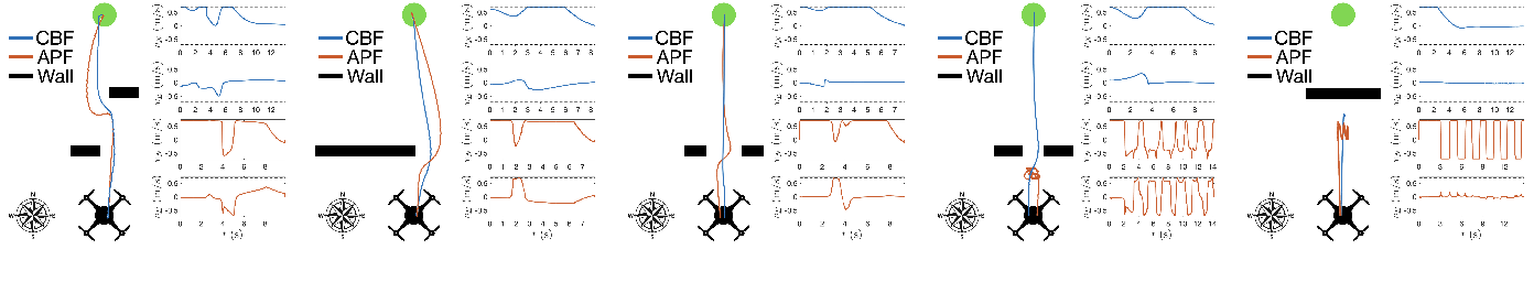 Figure 4 for Comparative Analysis of Control Barrier Functions and Artificial Potential Fields for Obstacle Avoidance