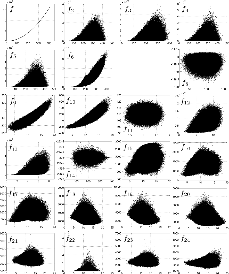 Fig. 2. Fitness fi versus distance to the global minimum dE(xmin,x) for all CEC functions except f7 and f25 in n = 10 dimensions. The FES budget is limited to 104n. The pooled samples from all 25 repetitions are shown.