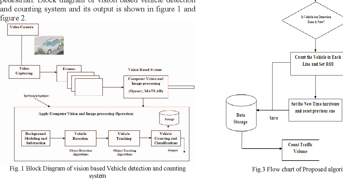 Analysis and monitoring of a high density traffic flow at T ...