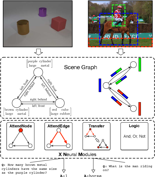 Figure 1 for Explainable and Explicit Visual Reasoning over Scene Graphs