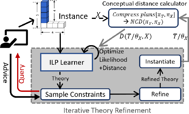 Figure 1 for One-Shot Induction of Generalized Logical Concepts via Human Guidance
