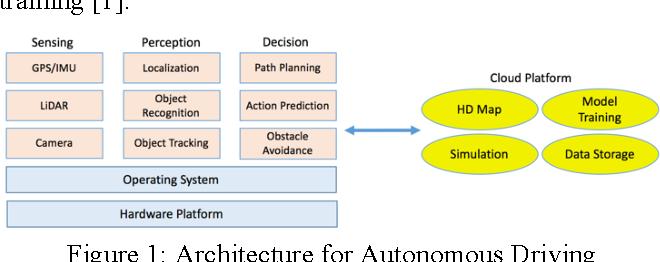 Figure 1 for Implementing a Cloud Platform for Autonomous Driving