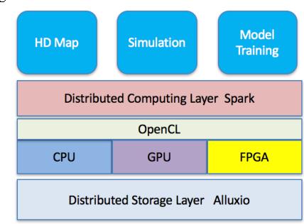 Figure 2 for Implementing a Cloud Platform for Autonomous Driving