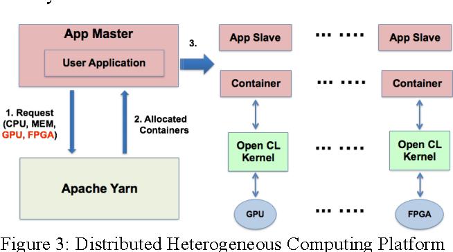Figure 3 for Implementing a Cloud Platform for Autonomous Driving