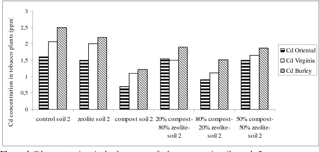 Figure 4 from Influence of zeolite and Posidonia oceanica ( L   ) in