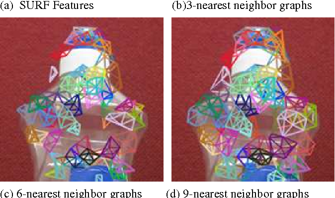 Figure 1 for Nested Graph Words for Object Recognition