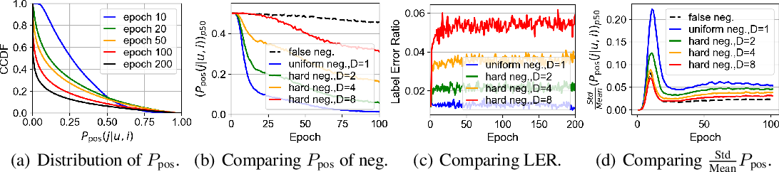 Figure 2 for Simplify and Robustify Negative Sampling for Implicit Collaborative Filtering