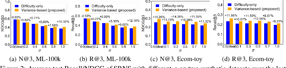 Figure 4 for Simplify and Robustify Negative Sampling for Implicit Collaborative Filtering
