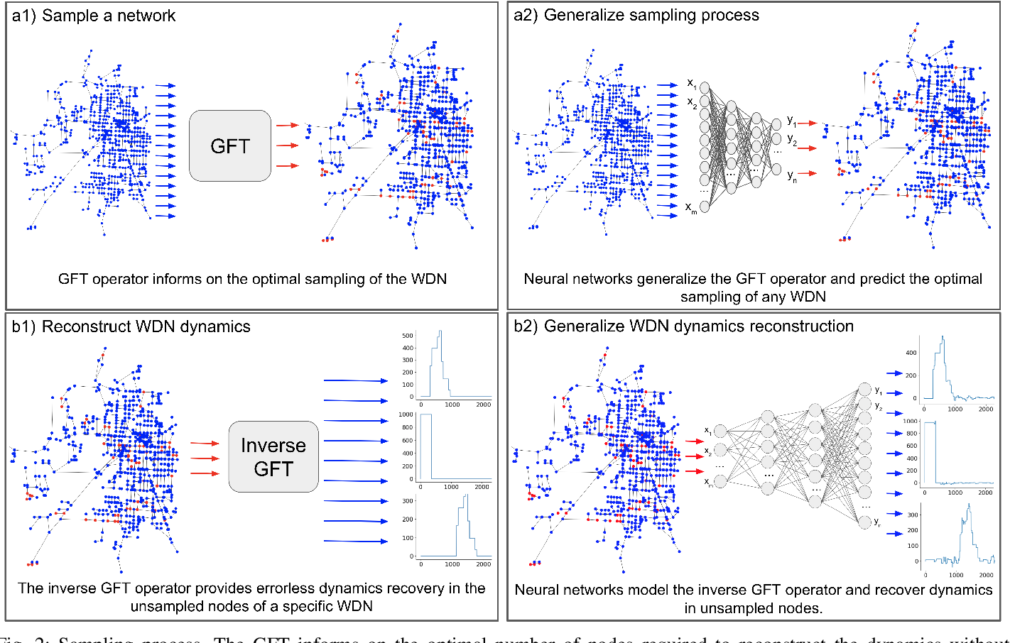 Figure 2 for Neural Network Approximation of Graph Fourier Transforms for Sparse Sampling of Networked Flow Dynamics