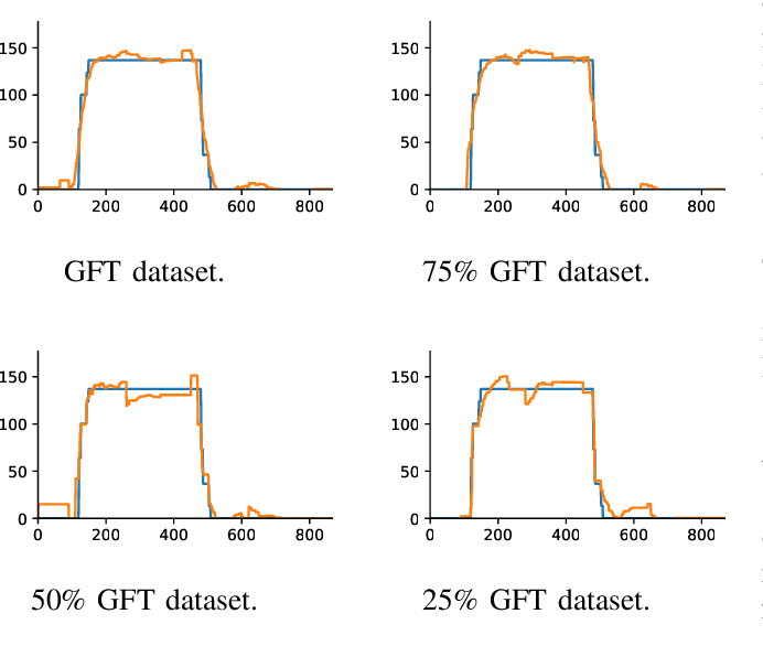 Figure 3 for Neural Network Approximation of Graph Fourier Transforms for Sparse Sampling of Networked Flow Dynamics