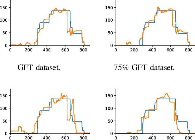 Figure 4 for Neural Network Approximation of Graph Fourier Transforms for Sparse Sampling of Networked Flow Dynamics