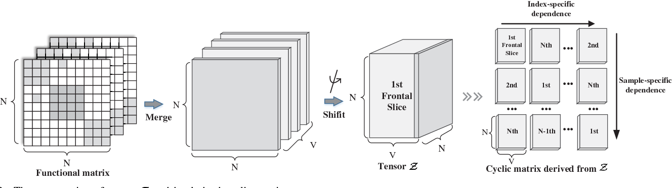 Figure 4 for Effective Image Retrieval via Multilinear Multi-index Fusion
