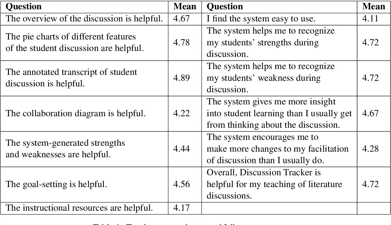 Figure 2 for Discussion Tracker: Supporting Teacher Learning about Students' Collaborative Argumentation in High School Classrooms