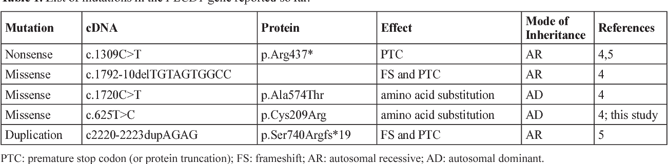 Mutation in Phospholipase C, δ1 (PLCD1) Gene Underlies