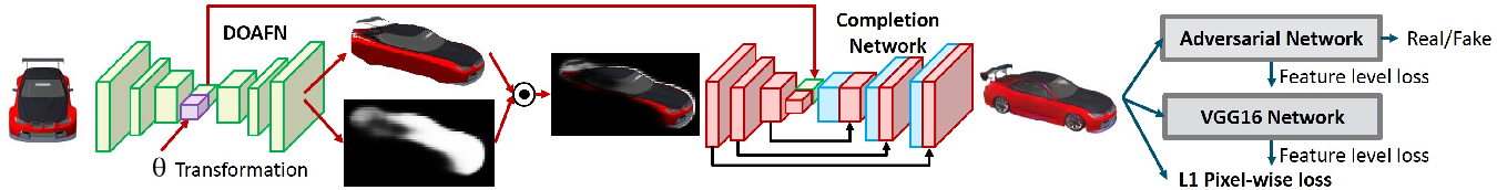 Figure 3 for Transformation-Grounded Image Generation Network for Novel 3D View Synthesis