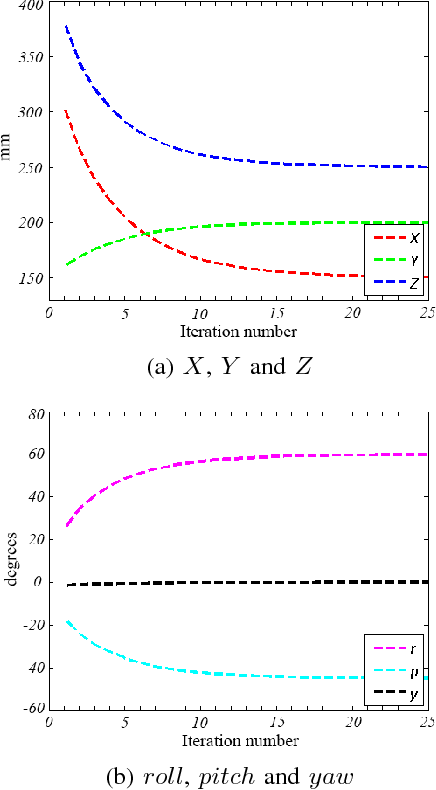 Figure 2 from From D-H to inverse kinematics: A fast