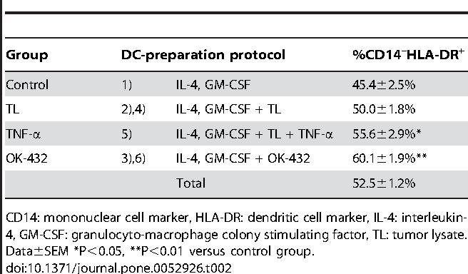 Table 2. Comparison of %CD14–HLA-DR+ cells by DC maturation cocktails.