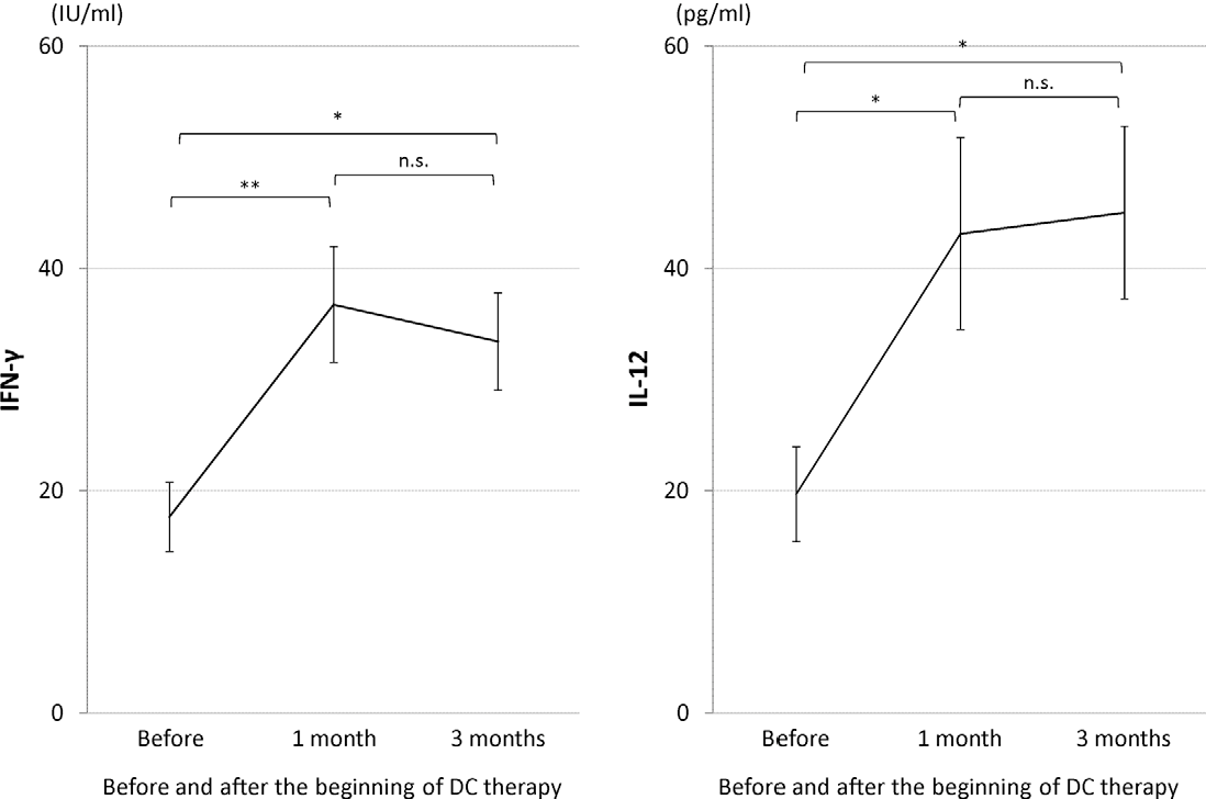 Figure 3. Serum IFN-c and serum IL-12 before and after DC therapy. * P,0.05, ** P,0.01, n.s.: not significant. doi:10.1371/journal.pone.0052926.g003