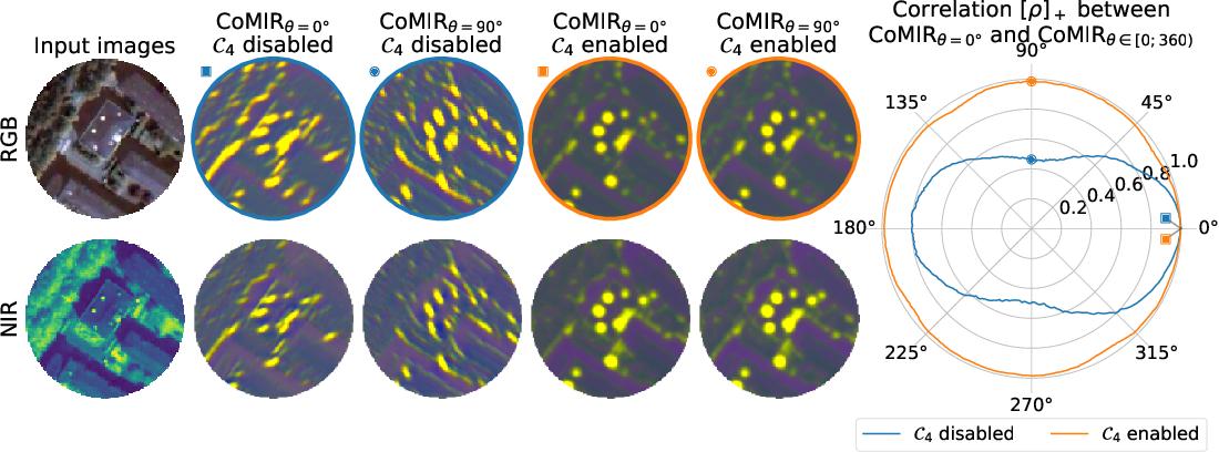 Figure 3 for CoMIR: Contrastive Multimodal Image Representation for Registration