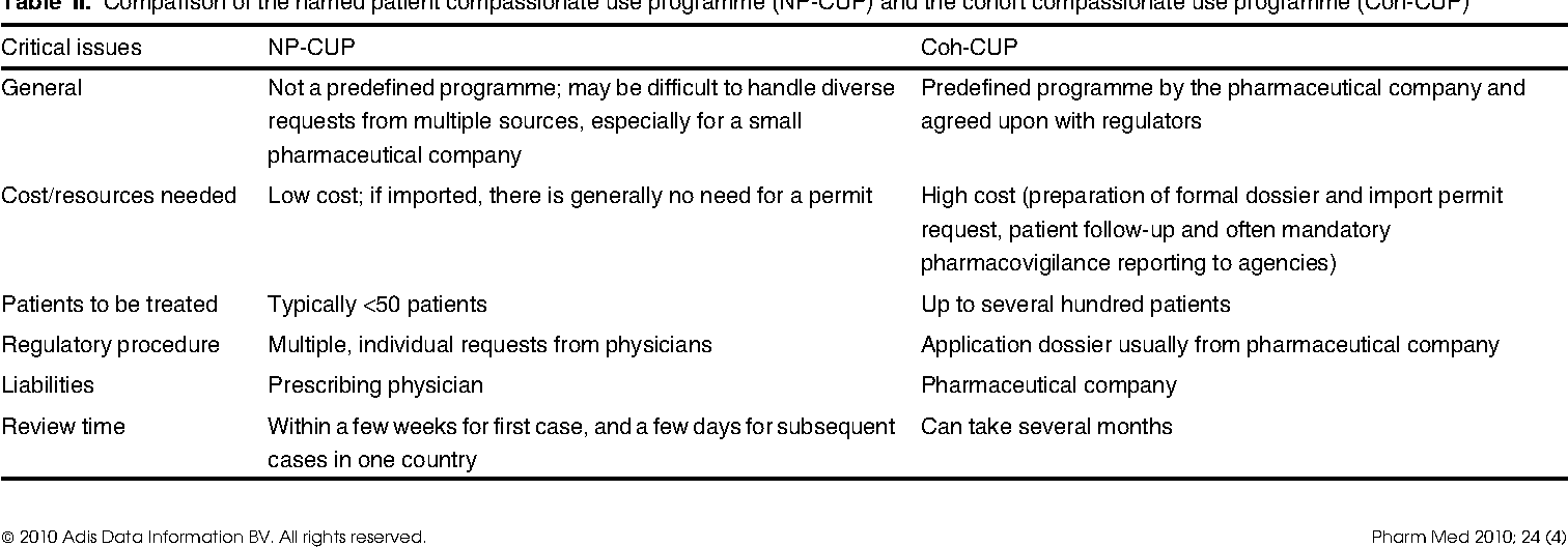 Table II from EU Compassionate Use Programmes (CUPs