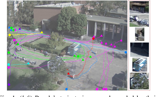 Figure 1 for Modeling and Inferring Human Intents and Latent Functional Objects for Trajectory Prediction