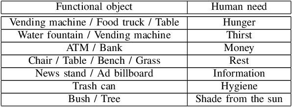 Figure 2 for Modeling and Inferring Human Intents and Latent Functional Objects for Trajectory Prediction