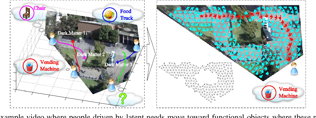 Figure 3 for Modeling and Inferring Human Intents and Latent Functional Objects for Trajectory Prediction