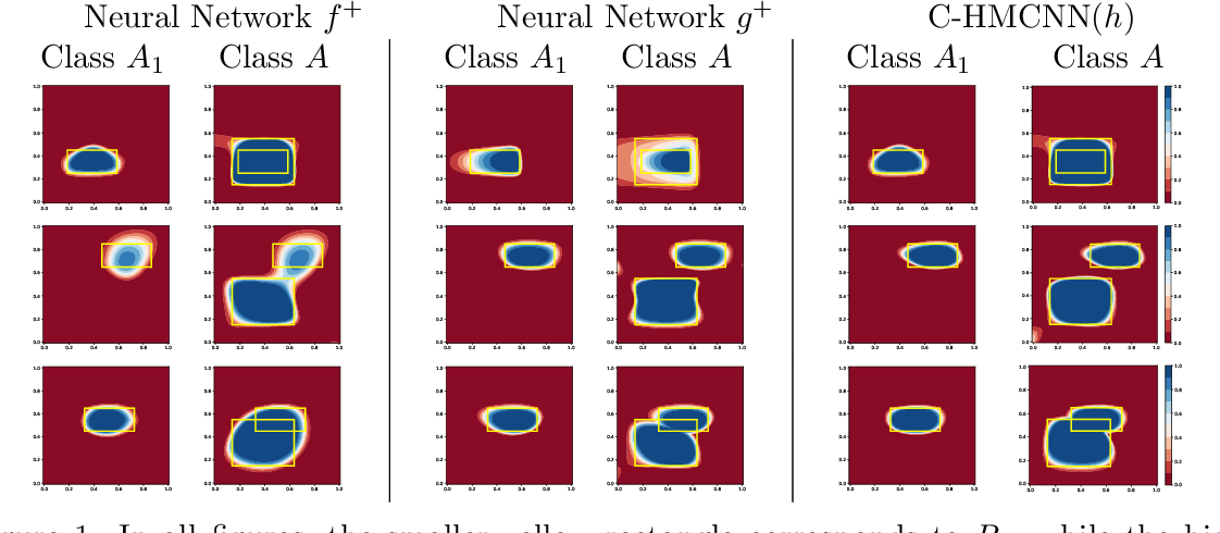 Figure 1 for Multi-Label Classification Neural Networks with Hard Logical Constraints