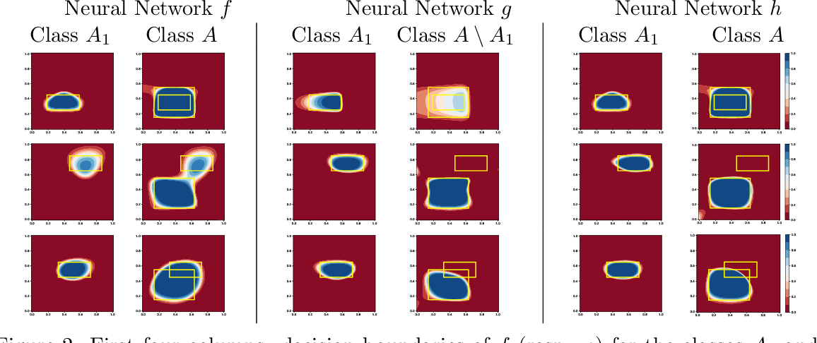 Figure 3 for Multi-Label Classification Neural Networks with Hard Logical Constraints