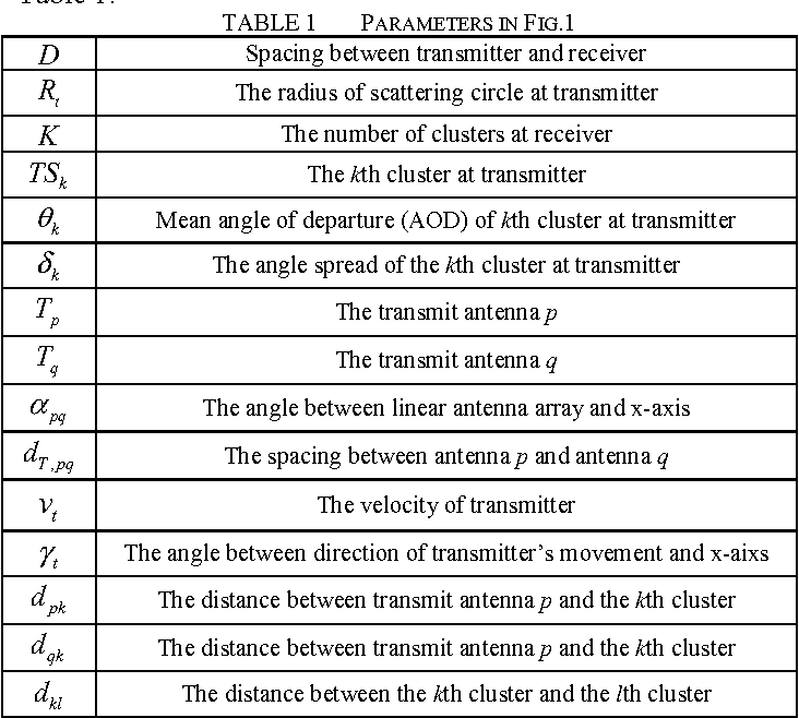 TABLE 1 PARAMETERS IN FIG.1