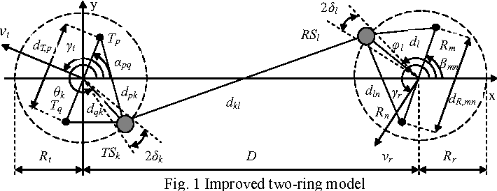 Fig. 1 Improved two-ring model