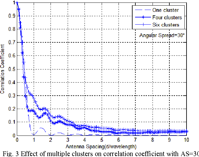 Fig. 3 Effect of multiple clusters on correlation coefficient with AS=30°
