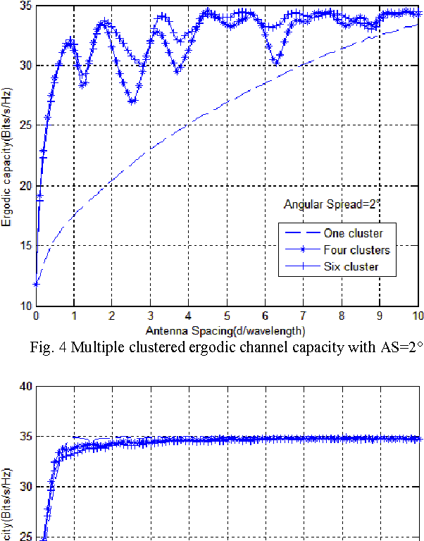 Fig. 4 Multiple clustered ergodic channel capacity with AS=2°
