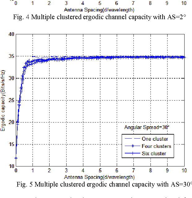 Fig. 5 Multiple clustered ergodic channel capacity with AS=30°