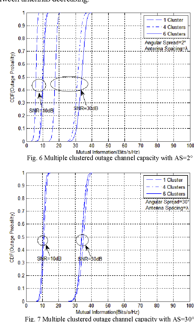 Fig. 6 Multiple clustered outage channel capacity with AS=2°