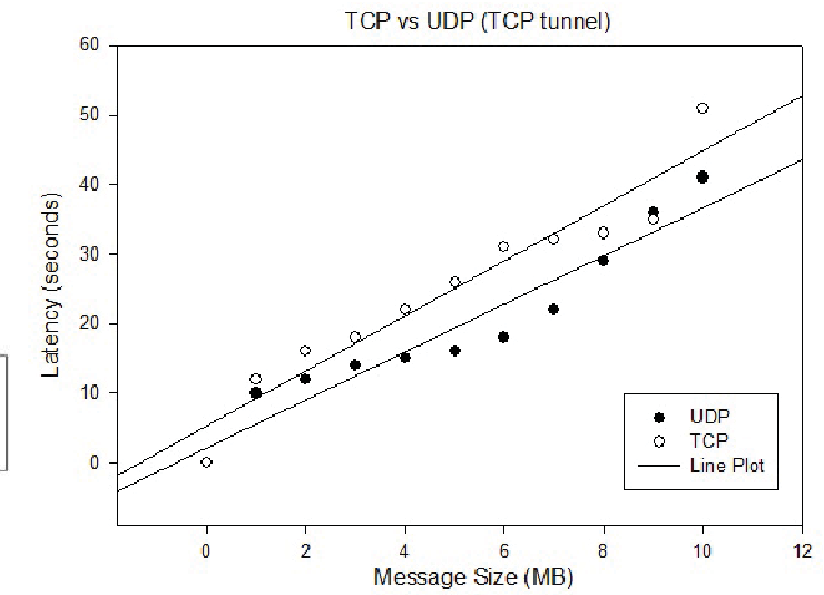 Figure 1 from Experimental performance comparison between TCP vs UDP