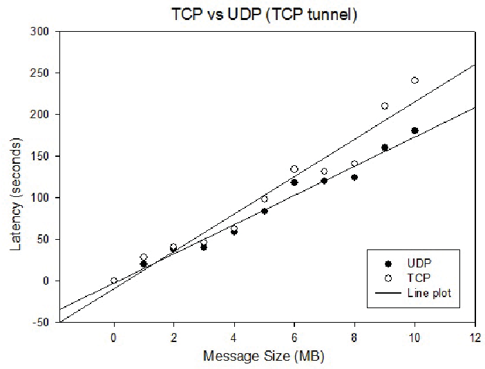 Figure 3 from Experimental performance comparison between TCP vs UDP