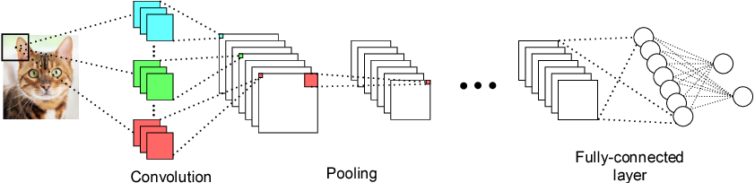 Figure 1 for CMSIS-NN: Efficient Neural Network Kernels for Arm Cortex-M CPUs