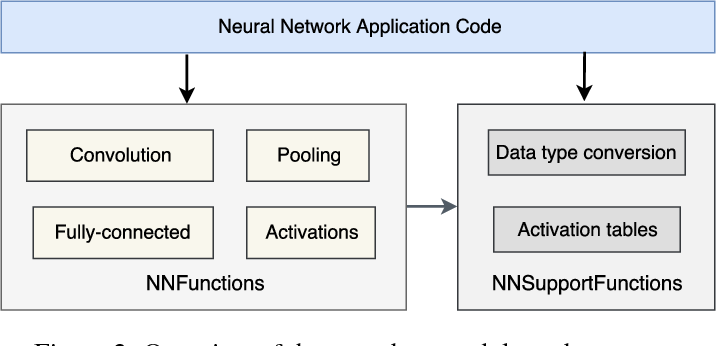 Figure 3 for CMSIS-NN: Efficient Neural Network Kernels for Arm Cortex-M CPUs