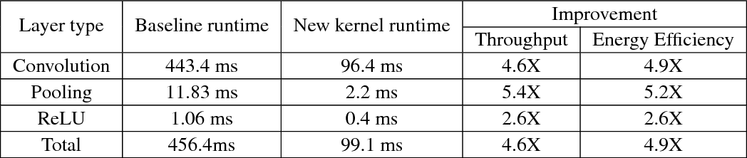 Figure 4 for CMSIS-NN: Efficient Neural Network Kernels for Arm Cortex-M CPUs