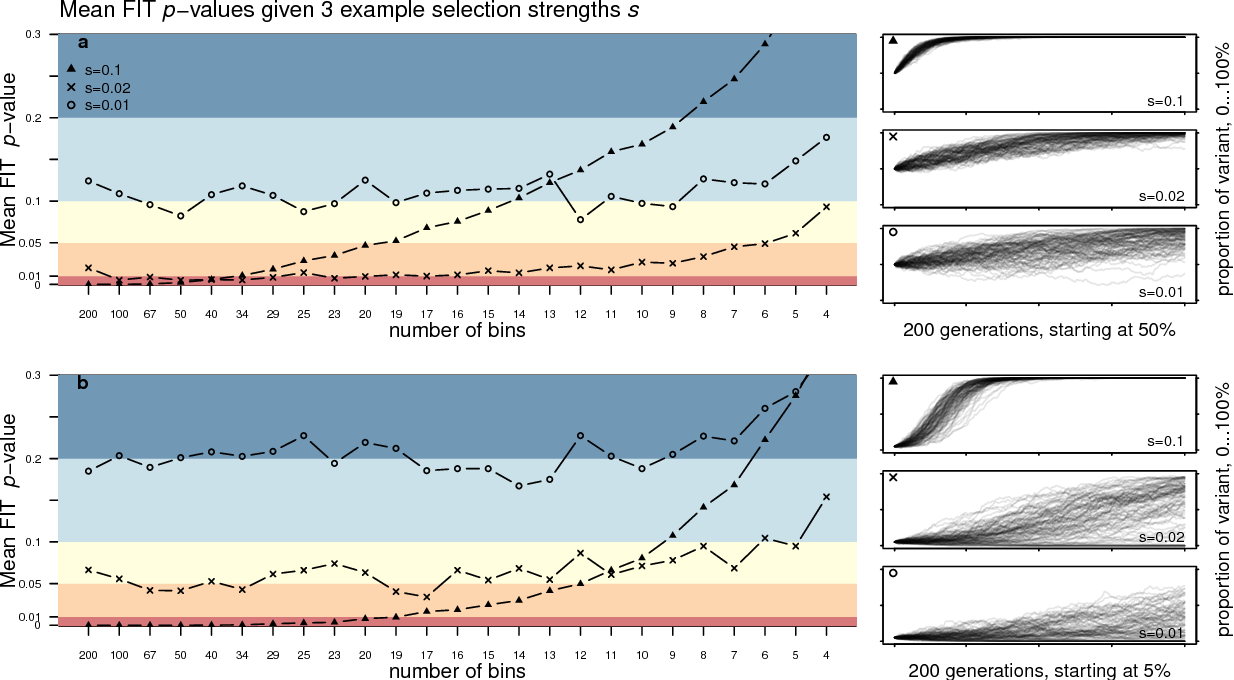 Figure 3 for Challenges in detecting evolutionary forces in language change using diachronic corpora
