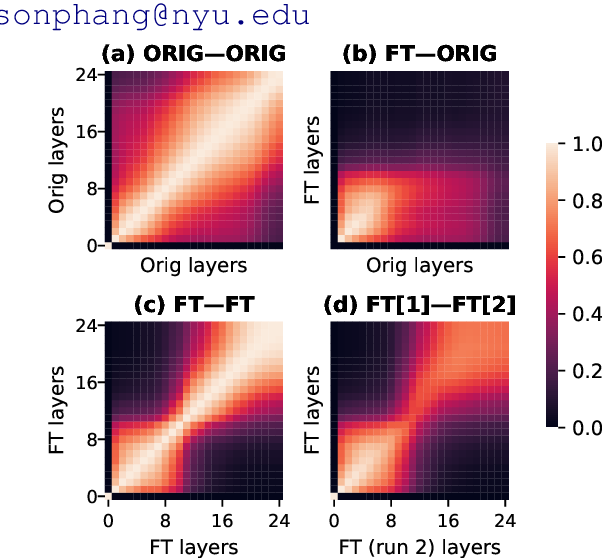 Figure 1 for Fine-Tuned Transformers Show Clusters of Similar Representations Across Layers