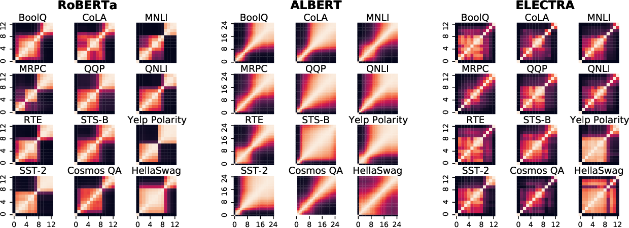 Figure 2 for Fine-Tuned Transformers Show Clusters of Similar Representations Across Layers