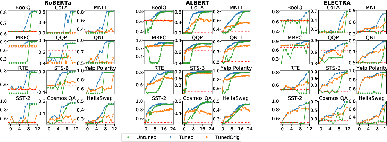 Figure 3 for Fine-Tuned Transformers Show Clusters of Similar Representations Across Layers