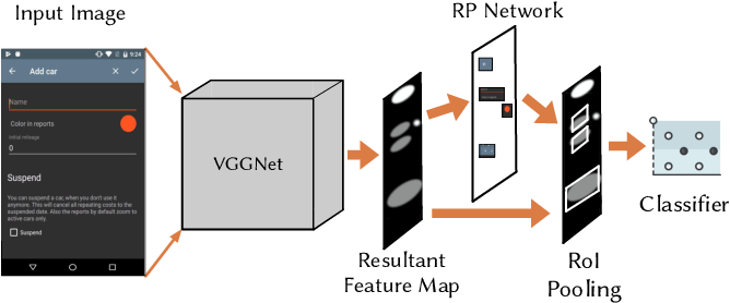 Figure 1 for Translating Video Recordings of Mobile App Usages into Replayable Scenarios