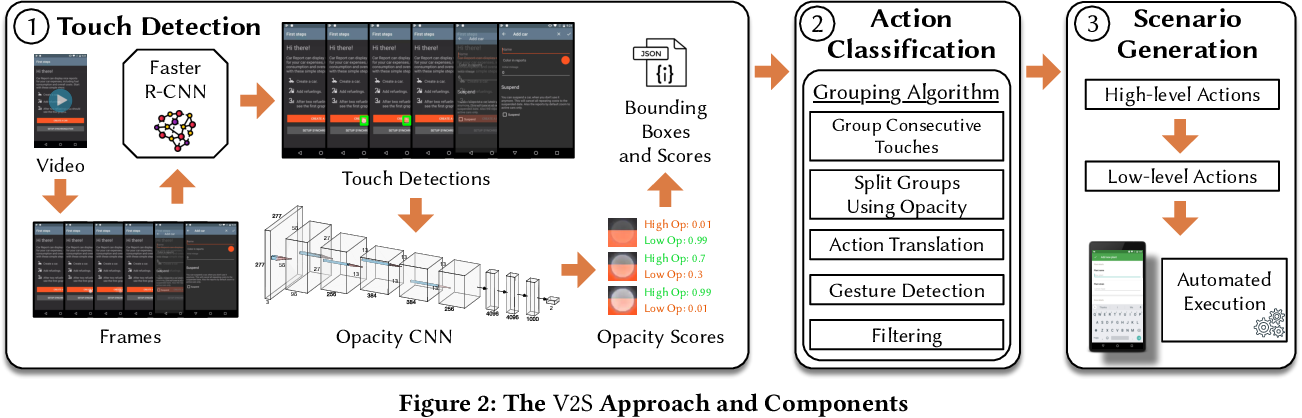 Figure 3 for Translating Video Recordings of Mobile App Usages into Replayable Scenarios