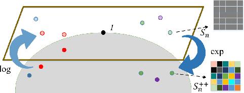 Figure 1 for More About Covariance Descriptors for Image Set Coding: Log-Euclidean Framework based Kernel Matrix Representation