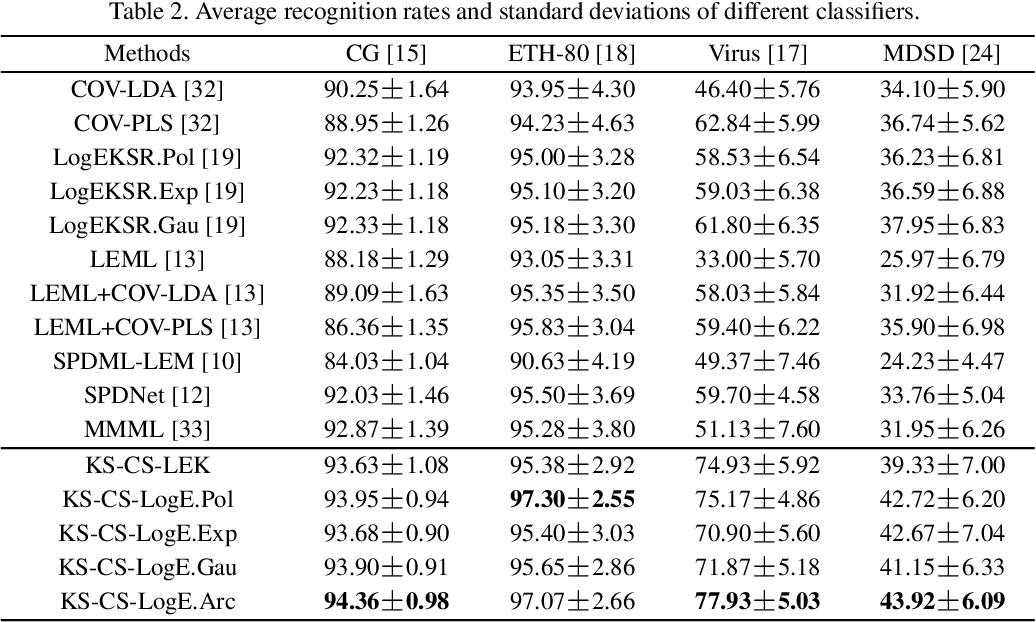 Figure 4 for More About Covariance Descriptors for Image Set Coding: Log-Euclidean Framework based Kernel Matrix Representation