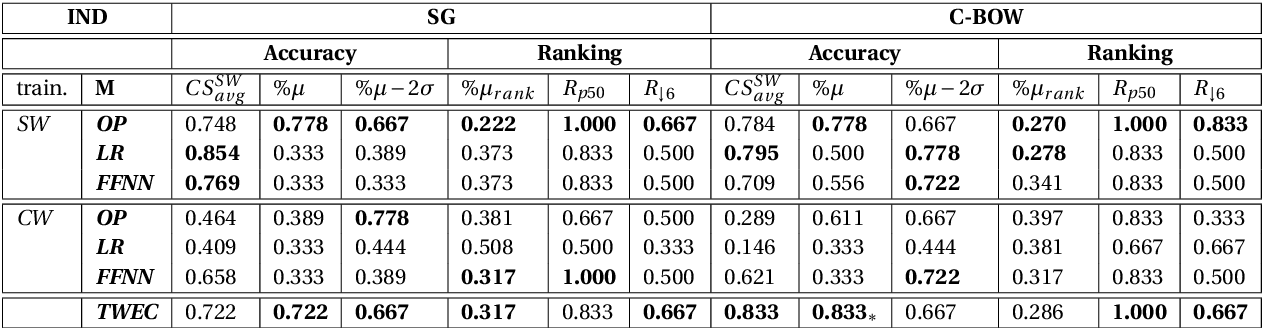 Figure 1 for QMUL-SDS @ DIACR-Ita: Evaluating Unsupervised Diachronic Lexical Semantics Classification in Italian